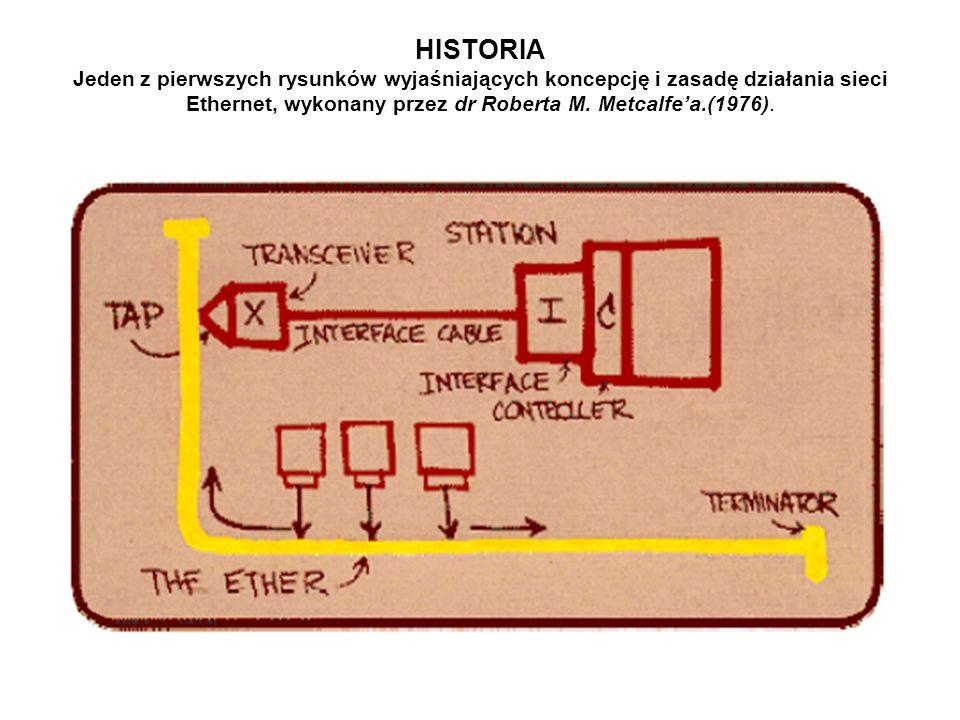 HISTORIA Jeden z pierwszych rysunków wyjaśniających koncepcję i zasadę działania sieci Ethernet, wykonany przez dr Roberta M. Metcalfe'a.(1976).