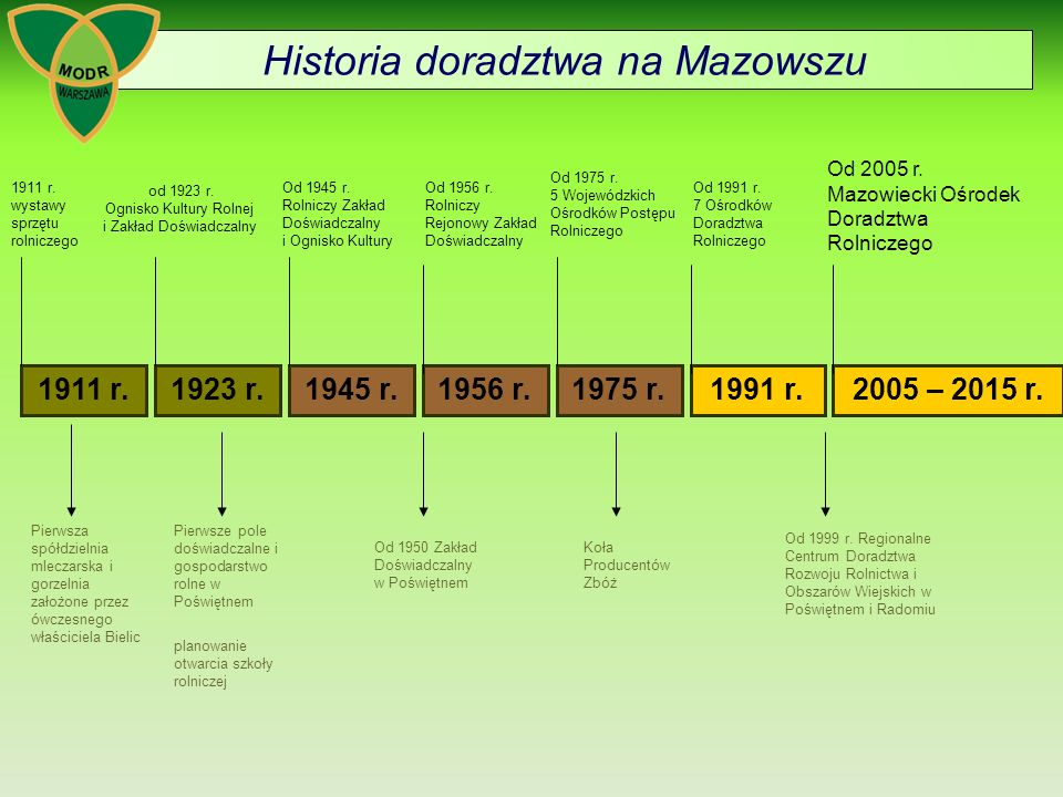 Historia doradztwa na Mazowszu 1911 r.1923 r.2005 – 2015 r.1991 r.1975 r.1945 r.1956 r.
