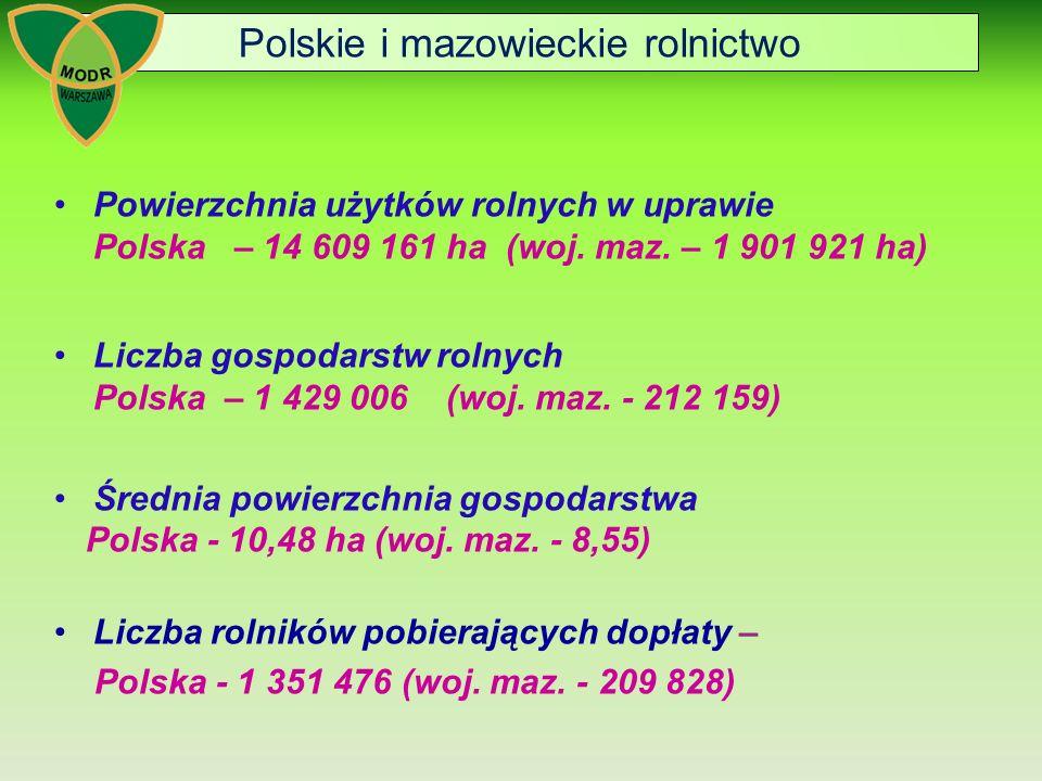 Polskie i mazowieckie rolnictwo Powierzchnia użytków rolnych w uprawie Polska – 14 609 161 ha (woj.