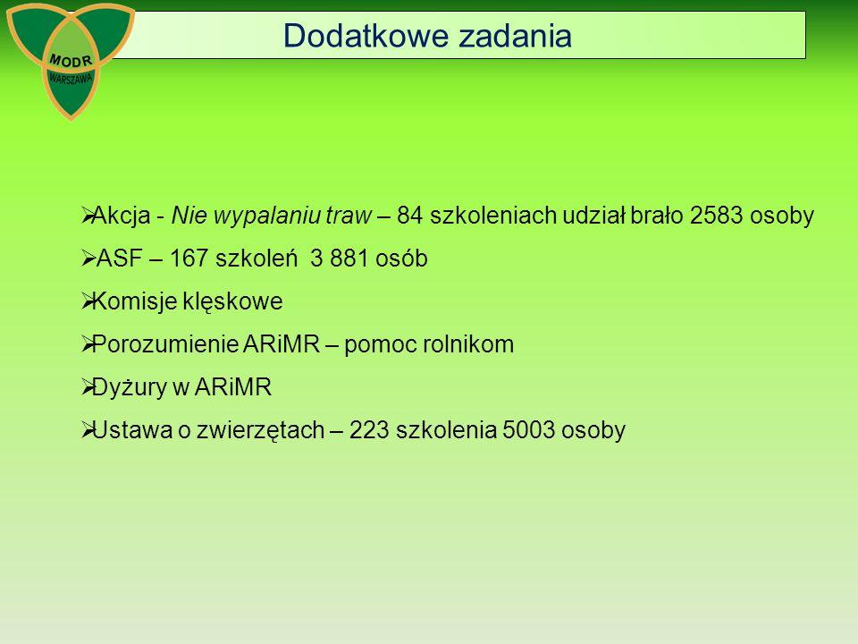 Dodatkowe zadanie - Nie wypalaniu traw MODR Warszawa przyłączył się do zainicjowanej przez Straż Pożarną i Wojewodę Mazowieckiego kampanii społecznej Nie wypalaniu traw.