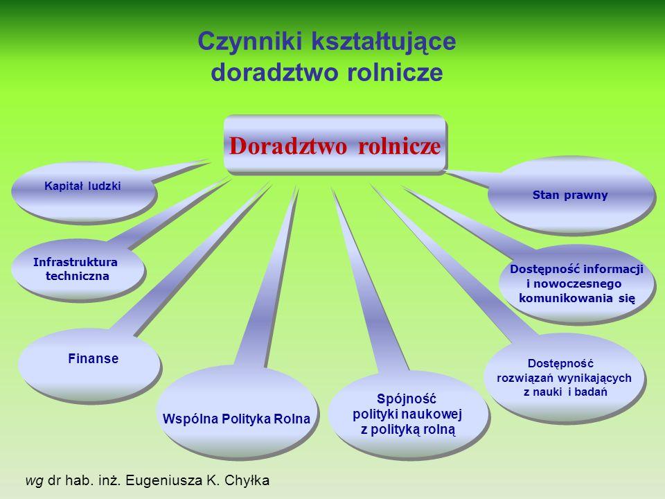 Infrastruktura techniczna Dostępność rozwiązań wynikających z nauki i badań Wspólna Polityka Rolna Kapitał ludzki Czynniki kształtujące doradztwo rolnicze Doradztwo rolnicze Dostępność informacji i nowoczesnego komunikowania się Finanse Stan prawny Spójność polityki naukowej z polityką rolną Spójność polityki naukowej z polityką rolną wg dr hab.