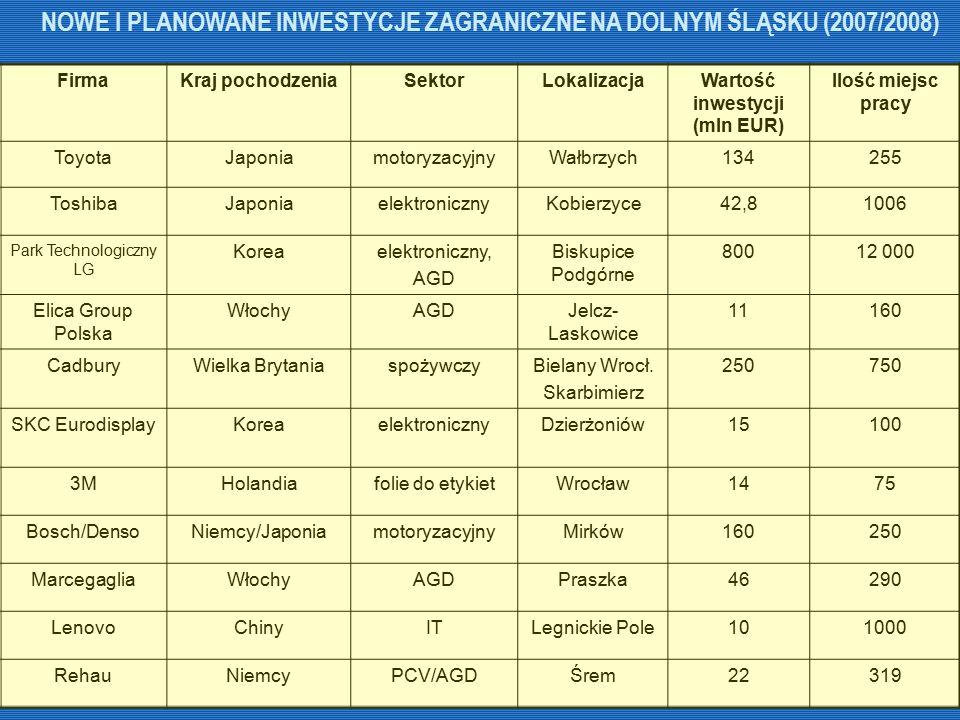 NOWE I PLANOWANE INWESTYCJE ZAGRANICZNE NA DOLNYM ŚLĄSKU (2007/2008) FirmaKraj pochodzeniaSektorLokalizacjaWartość inwestycji (mln EUR) Ilość miejsc p