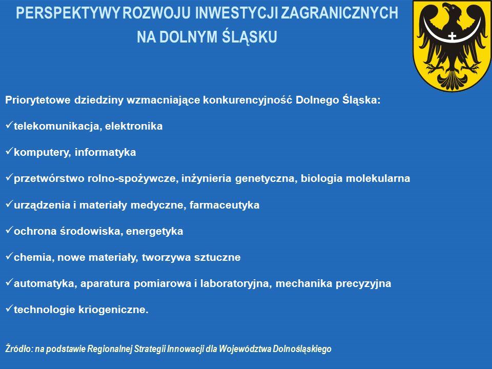 Priorytetowe dziedziny wzmacniające konkurencyjność Dolnego Śląska: telekomunikacja, elektronika komputery, informatyka przetwórstwo rolno-spożywcze,
