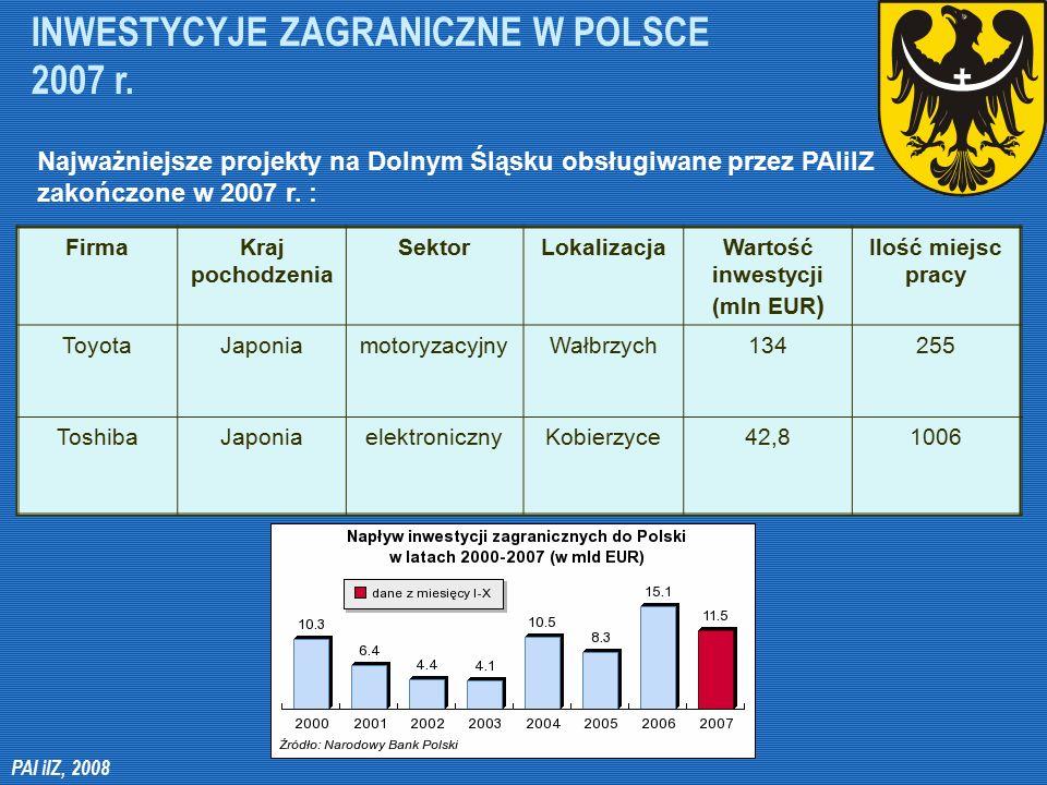 INWESTYCYJE ZAGRANICZNE W POLSCE 2007 r. Najważniejsze projekty na Dolnym Śląsku obsługiwane przez PAIiIZ zakończone w 2007 r. : FirmaKraj pochodzenia