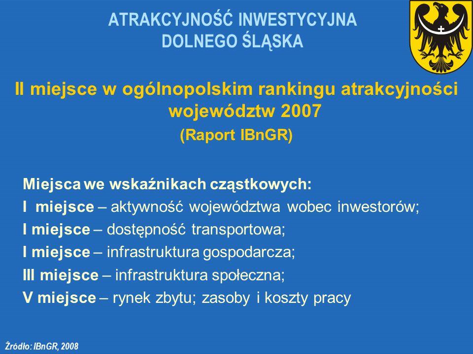 ATRAKCYJNOŚĆ INWESTYCYJNA DOLNEGO ŚLĄSKA II miejsce w ogólnopolskim rankingu atrakcyjności województw 2007 (Raport IBnGR) Miejsca we wskaźnikach cząst