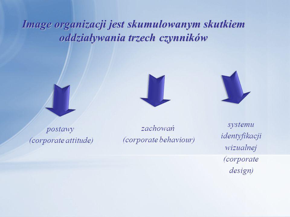 Image organizacji jest skumulowanym skutkiem oddziaływania trzech czynników postawy (corporate attitude) zachowań (corporate behaviour) systemu identy