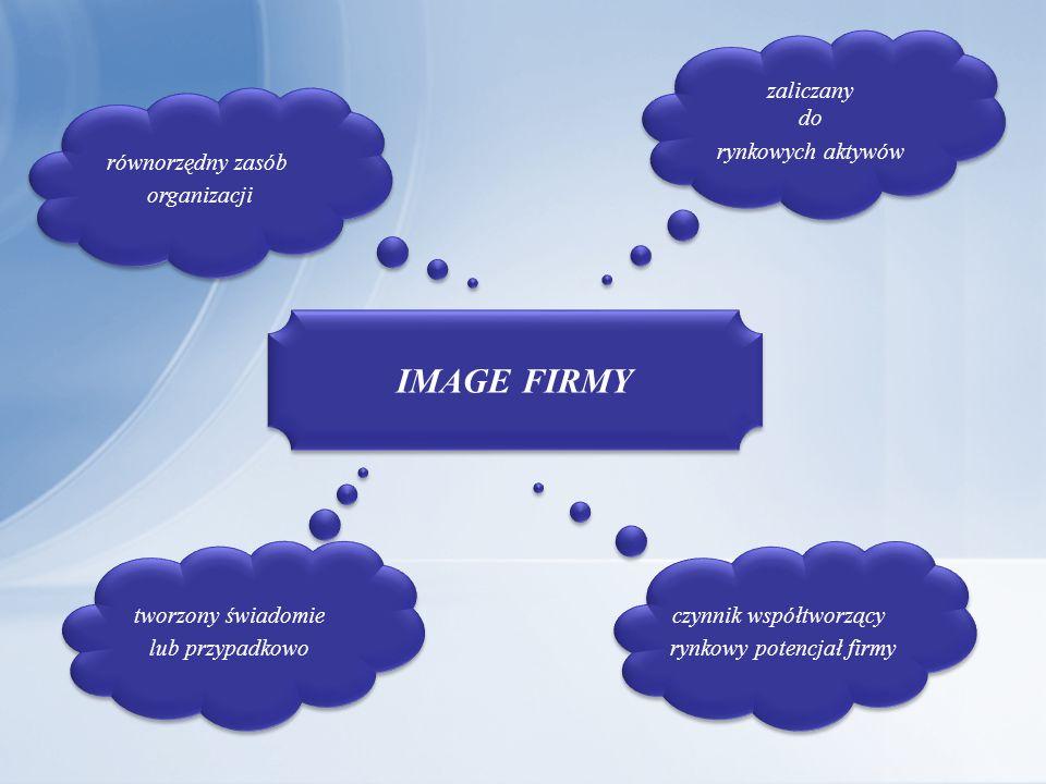 IMAGE FIRMY równorzędny zasób organizacji równorzędny zasób organizacji tworzony świadomie lub przypadkowo tworzony świadomie lub przypadkowo czynnik