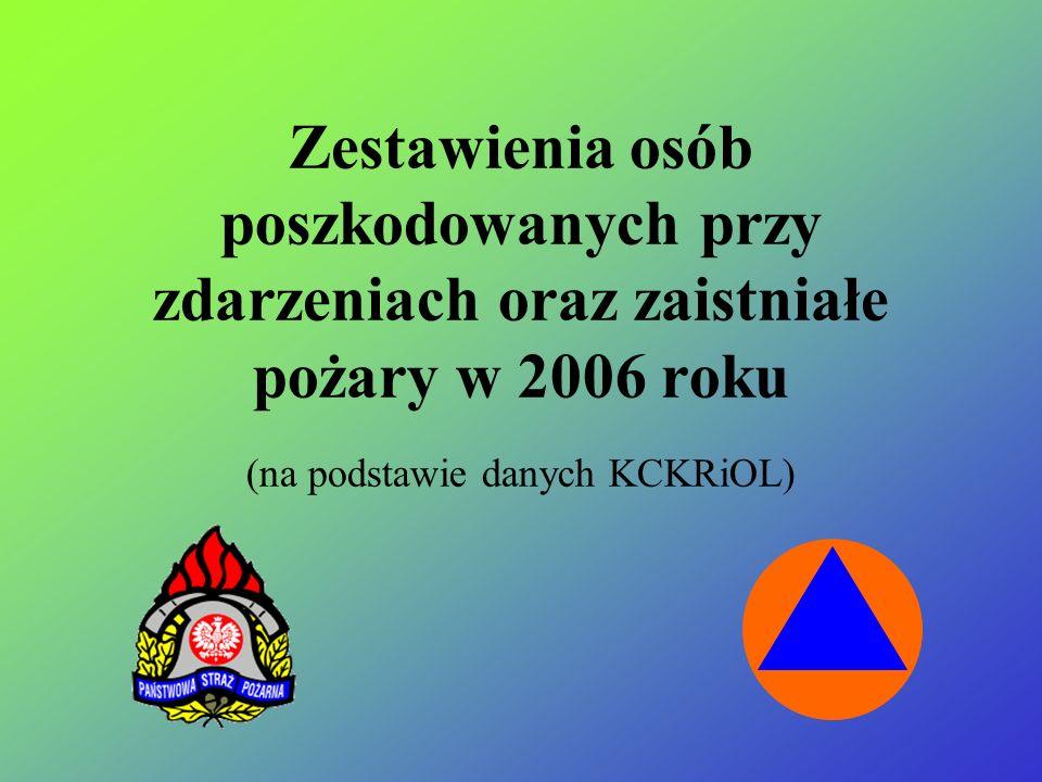 Na terenie Polski odnotowano 721 utonięcia w tym: - dzieci do 7 lat 30 - w wieku 8-18 lat 104 Jest to 11,18% ogólnej liczby utonięć w 2002 roku ZESTAW