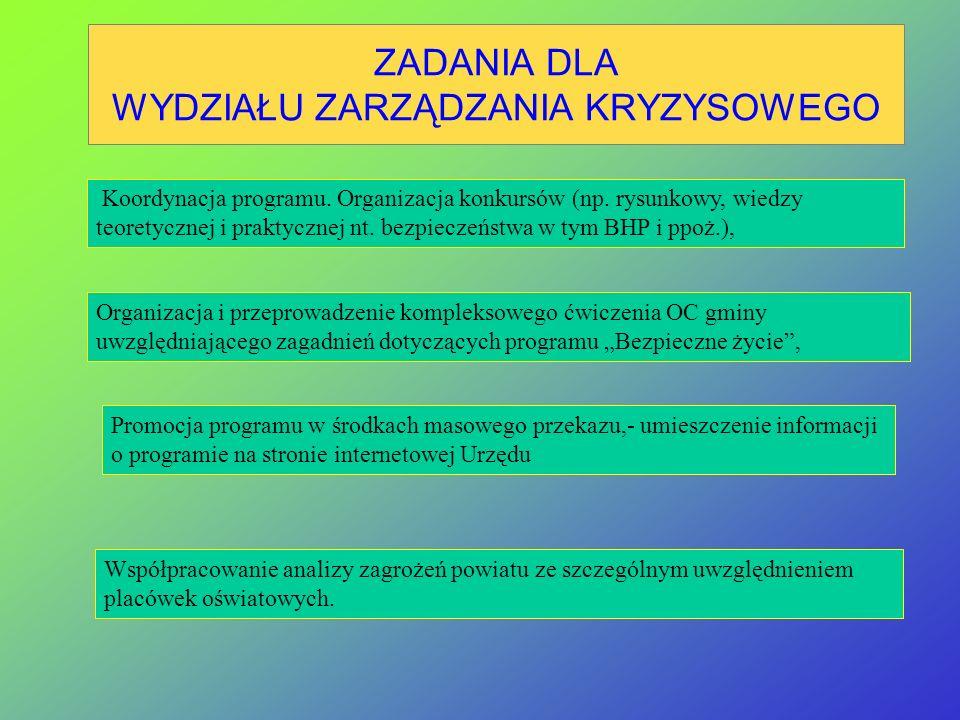 ZADANIA DLA KOMENDY WOJEWÓDZKIEJ PSP Kompleksowa koordynacja programu, Nadzór organizacyjny realizacją programu oraz nad przeprowadzeniem przeglądu oc