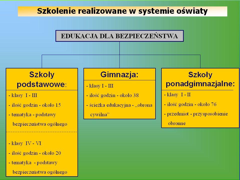 Szkolenie powszechne /obszary szkolenia/ 1.W systemie oświaty: szkoły podstawowe, gimnazja, szkoły ponadgimnazjalne, 2.W zakładach pracy.