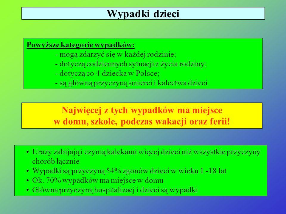 Najczęściej zdarzające się wpadki to: upadki przygniecenia zatrucia zadławienia porażenia prądem poparzenia skaleczenia pogryzienia przez zwierzęta Wypadki dzieci w Polsce /na podstawie danych CZD/ W Polsce co roku ulega wypadkom blisko milion dzieci !