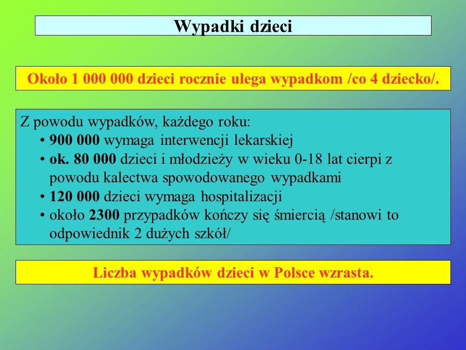 Powyższe kategorie wypadków: - mogą zdarzyć się w każdej rodzinie; - dotyczą codziennych sytuacji z życia rodziny; - dotyczą co 4 dziecka w Polsce; -