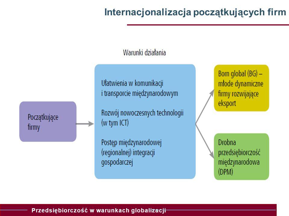 Przedsiębiorczość w warunkach globalizacji 11 Internacjonalizacja początkujących firm