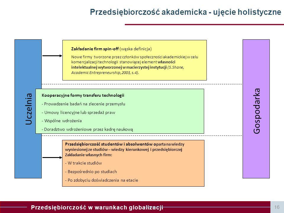 Przedsiębiorczość w warunkach globalizacji Przedsiębiorczość akademicka - ujęcie holistyczne Uczelnia Gospodarka Przedsiębiorczość studentów i absolwe