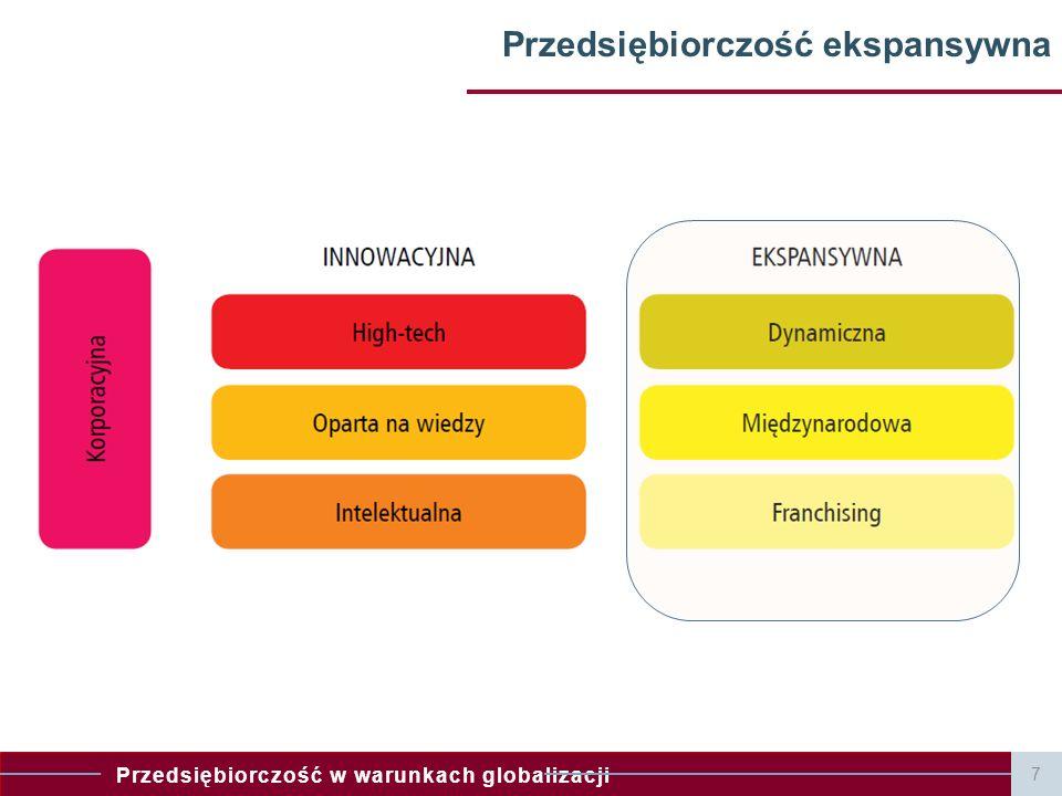 Przedsiębiorczość w warunkach globalizacji 7 Przedsiębiorczość ekspansywna