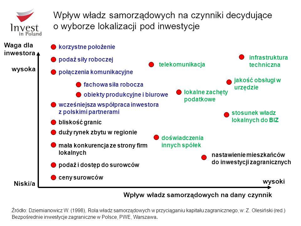Wpływ władz samorządowych na dany czynnik wysoki Niski/a korzystne położenie podaż siły roboczej połączenia komunikacyjne fachowa siła robocza obiekty