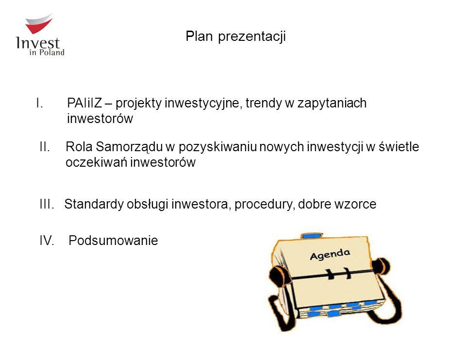 I.PAIiIZ – projekty inwestycyjne, trendy w zapytaniach inwestorów Plan prezentacji III. Standardy obsługi inwestora, procedury, dobre wzorce IV. Podsu