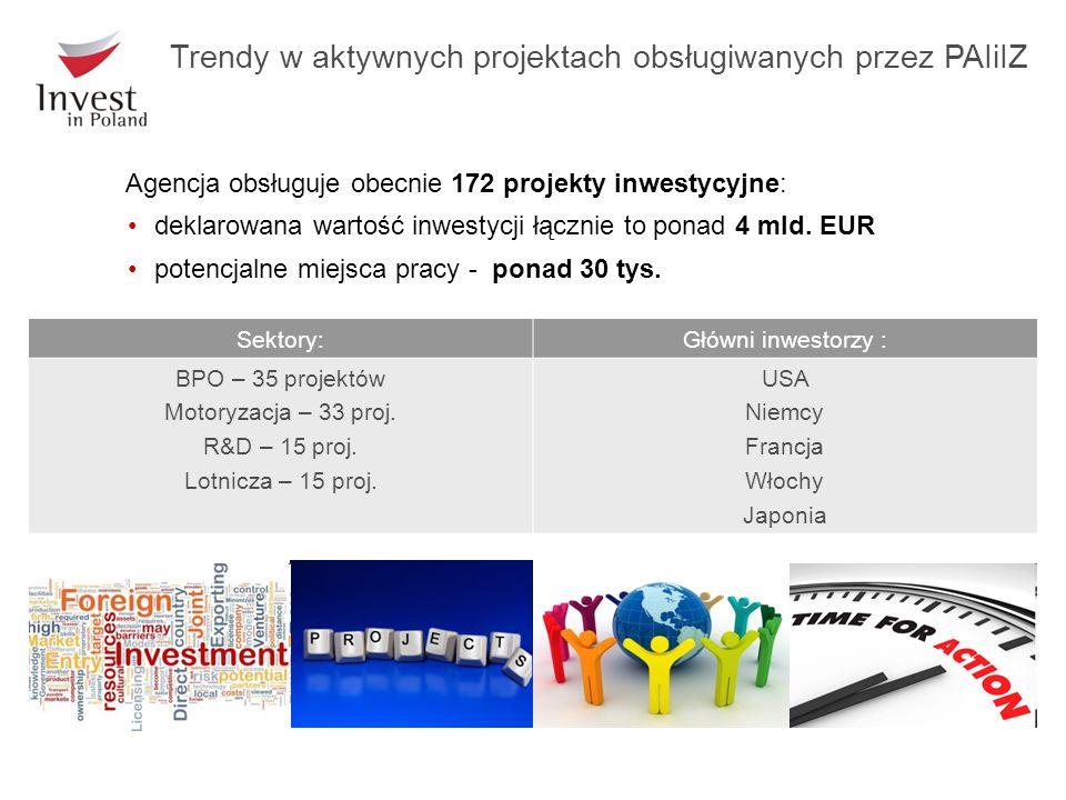 Agencja obsługuje obecnie 172 projekty inwestycyjne: deklarowana wartość inwestycji łącznie to ponad 4 mld. EUR potencjalne miejsca pracy - ponad 30 t