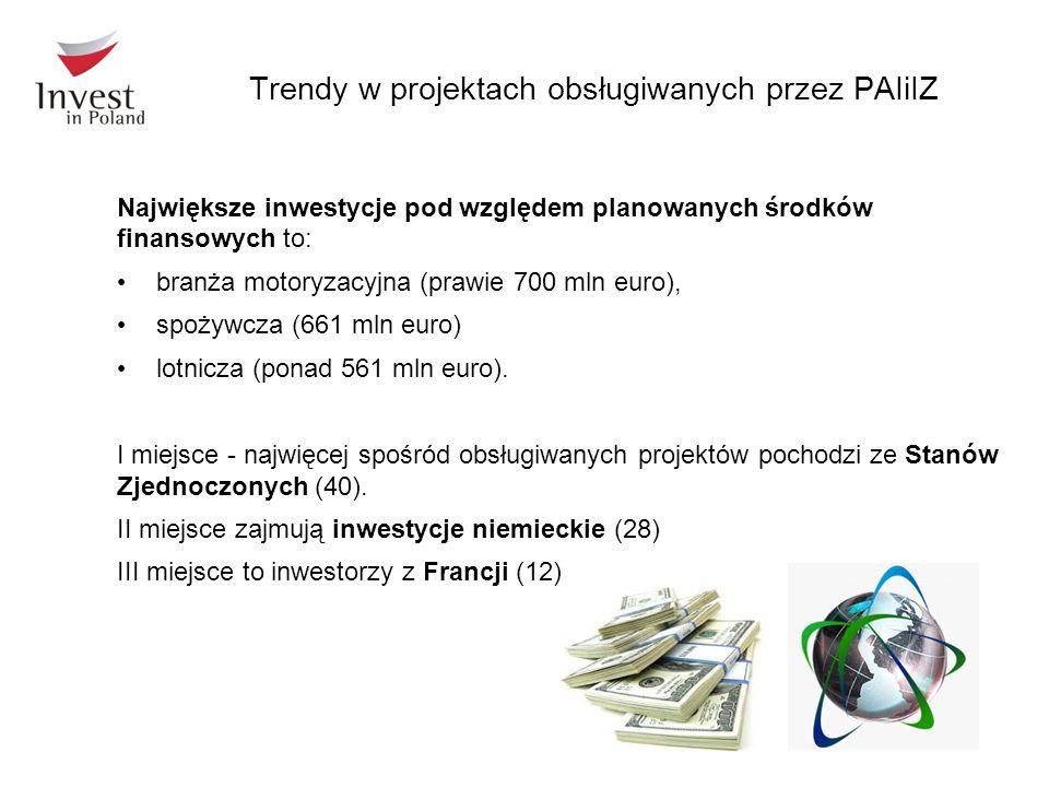Trendy w projektach obsługiwanych przez PAIiIZ Największe inwestycje pod względem planowanych środków finansowych to: branża motoryzacyjna (prawie 700