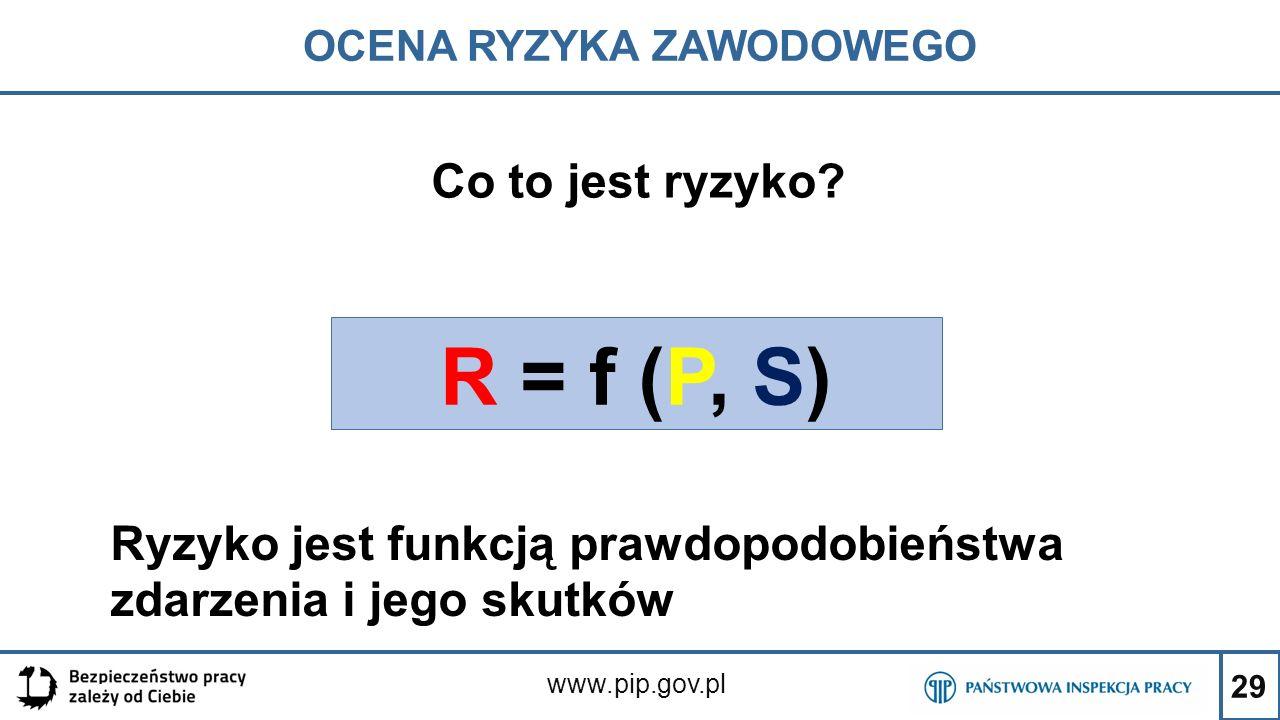 29 OCENA RYZYKA ZAWODOWEGO www.pip.gov.pl Co to jest ryzyko? R = f (P, S) Ryzyko jest funkcją prawdopodobieństwa zdarzenia i jego skutków