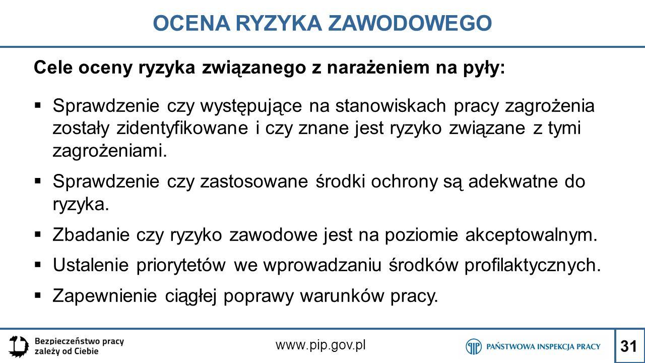 31 OCENA RYZYKA ZAWODOWEGO www.pip.gov.pl Cele oceny ryzyka związanego z narażeniem na pyły:  Sprawdzenie czy występujące na stanowiskach pracy zagro