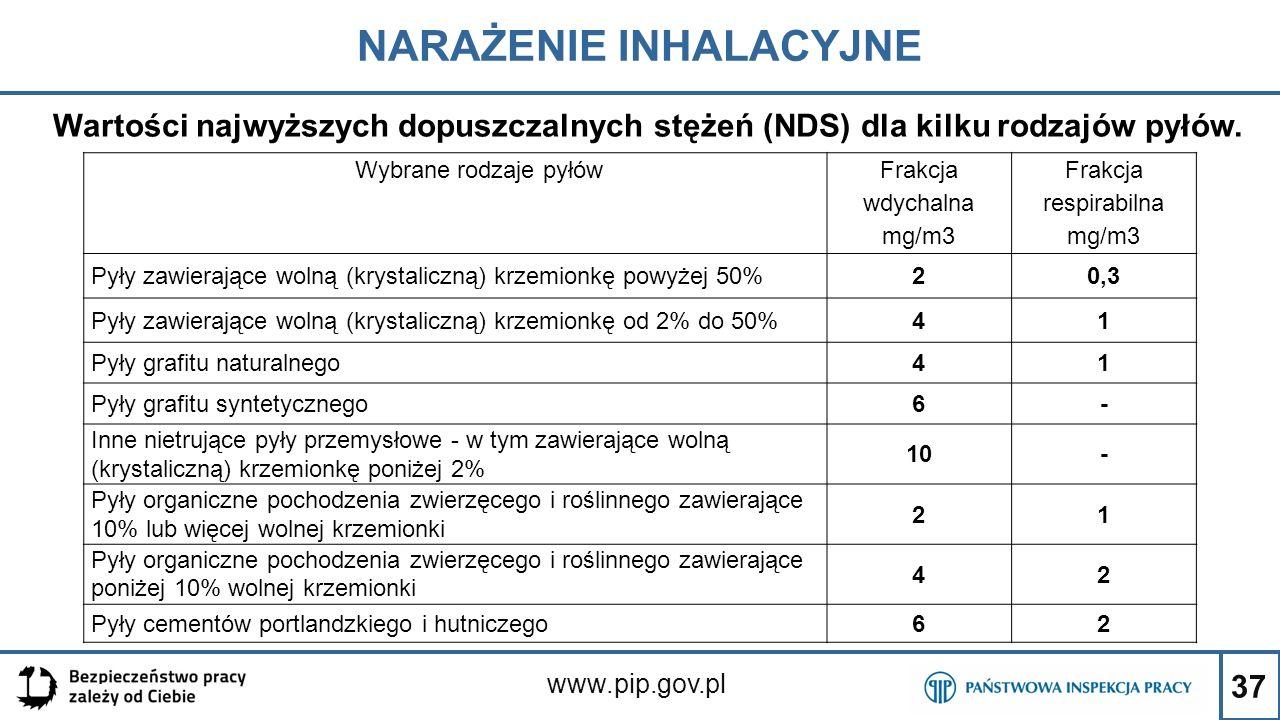 37 NARAŻENIE INHALACYJNE www.pip.gov.pl Wybrane rodzaje pyłów Frakcja wdychalna mg/m3 Frakcja respirabilna mg/m3 Pyły zawierające wolną (krystaliczną)