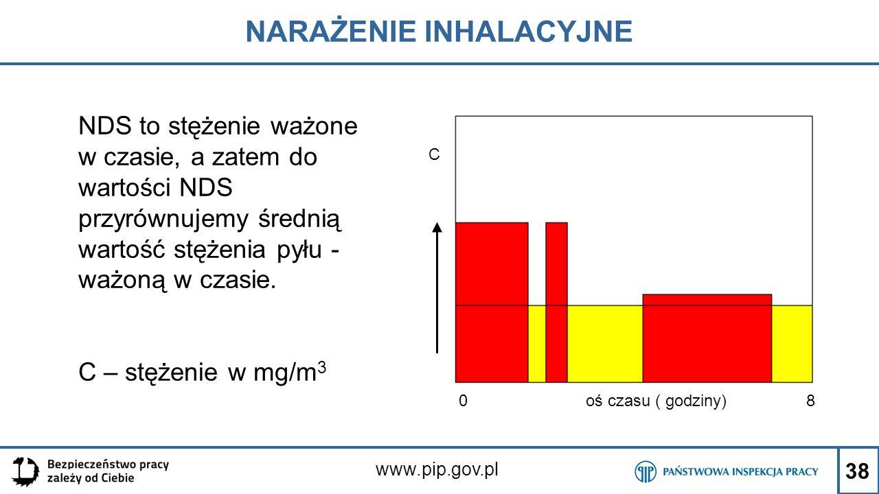 38 NARAŻENIE INHALACYJNE www.pip.gov.pl NDS to stężenie ważone w czasie, a zatem do wartości NDS przyrównujemy średnią wartość stężenia pyłu - ważoną