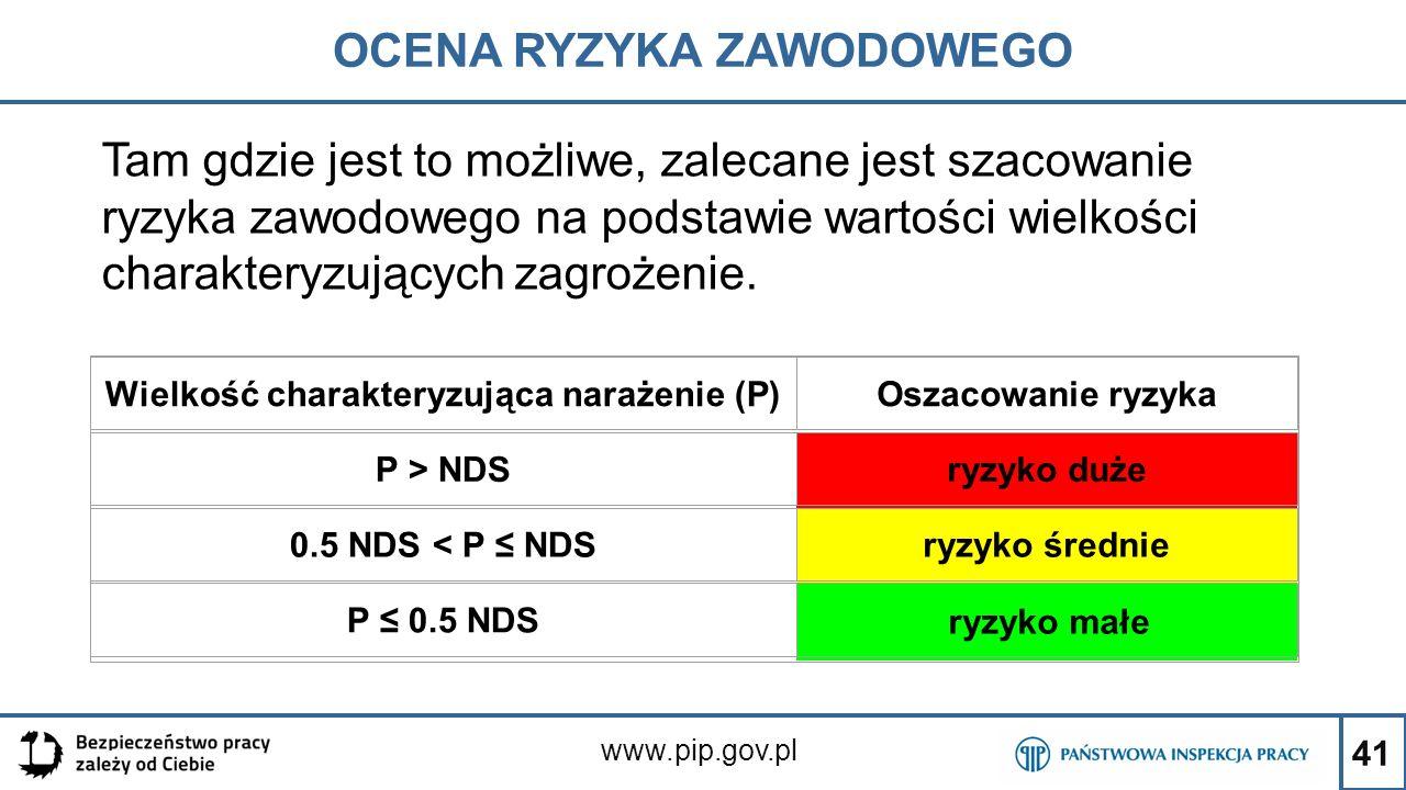 41 OCENA RYZYKA ZAWODOWEGO www.pip.gov.pl Tam gdzie jest to możliwe, zalecane jest szacowanie ryzyka zawodowego na podstawie wartości wielkości charak