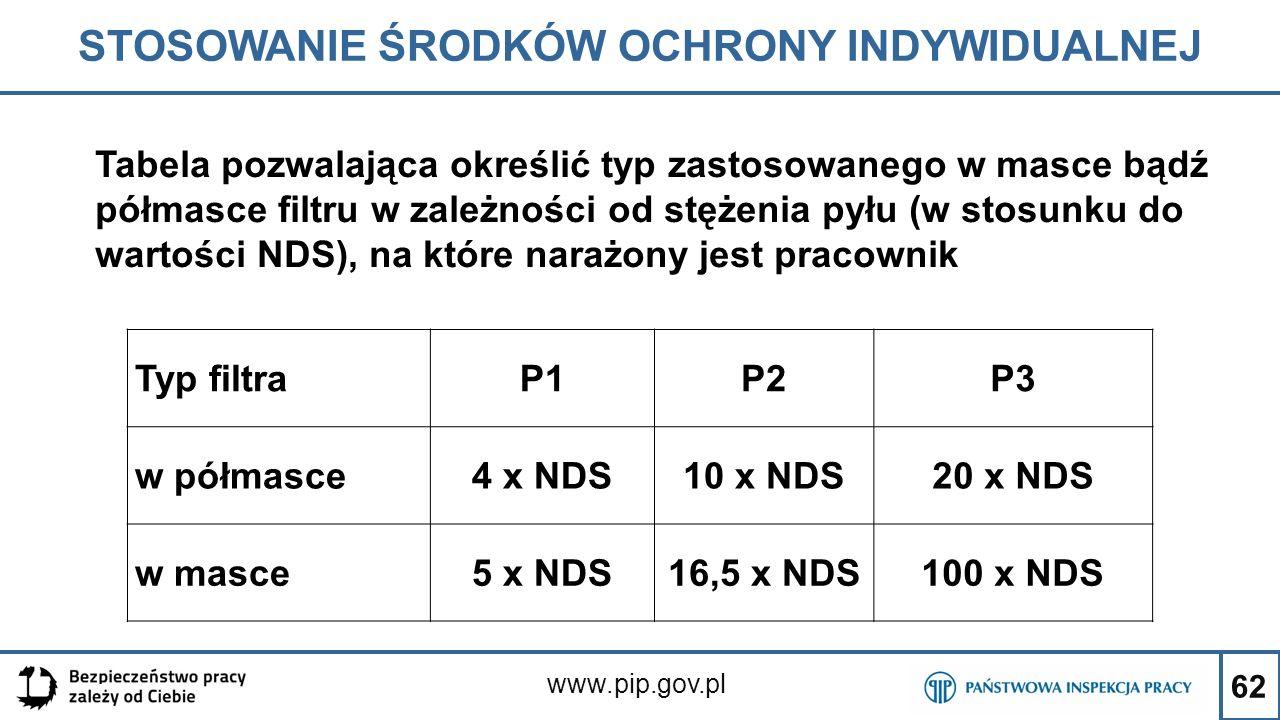 62 STOSOWANIE ŚRODKÓW OCHRONY INDYWIDUALNEJ www.pip.gov.pl Typ filtraP1P2P3 w półmasce4 x NDS10 x NDS20 x NDS w masce5 x NDS16,5 x NDS100 x NDS Tabela
