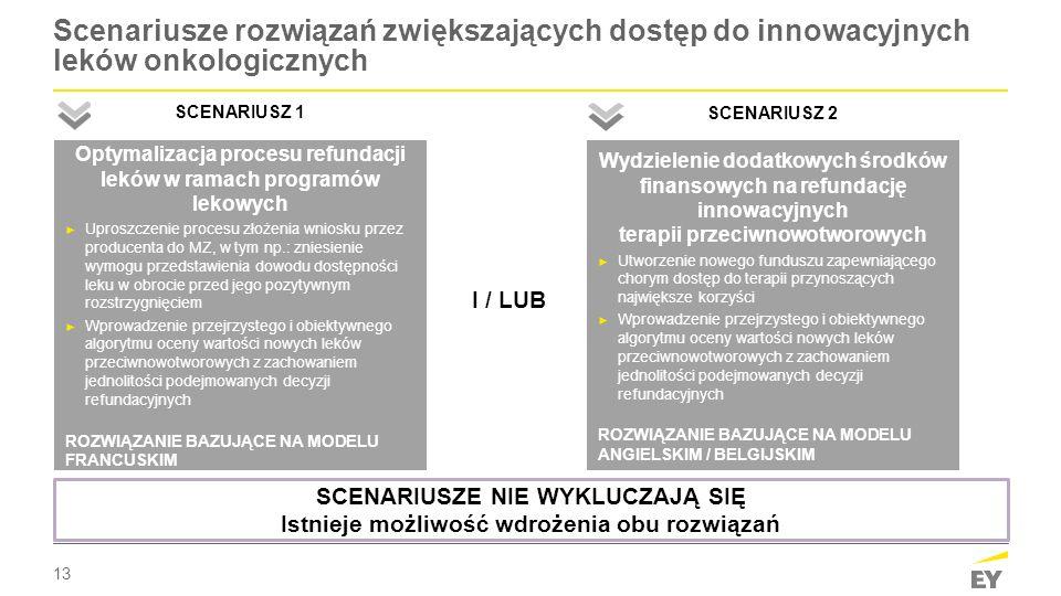13 Scenariusze rozwiązań zwiększających dostęp do innowacyjnych leków onkologicznych Optymalizacja procesu refundacji leków w ramach programów lekowyc