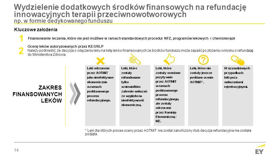 14 Wydzielenie dodatkowych środków finansowych na refundację innowacyjnych terapii przeciwnowotworowych np. w formie dedykowanego funduszu ZAKRES FINA