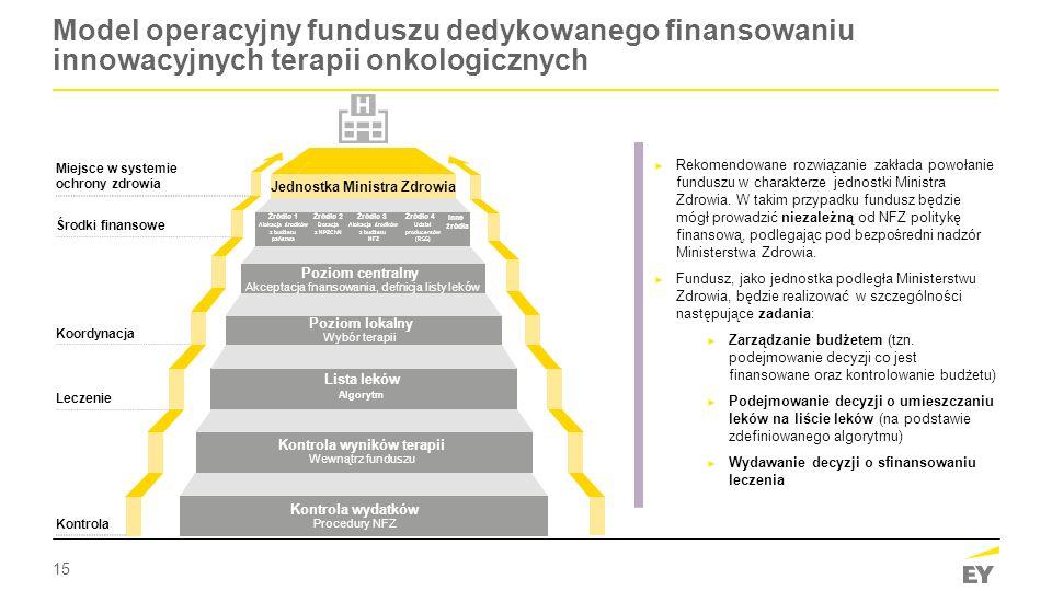 15 Model operacyjny funduszu dedykowanego finansowaniu innowacyjnych terapii onkologicznych ► Rekomendowane rozwiązanie zakłada powołanie funduszu w c