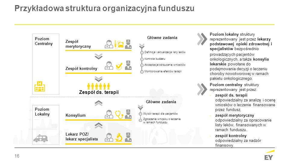 16 Przykładowa struktura organizacyjna funduszu Poziom lokalny struktury reprezentowany jest przez lekarzy podstawowej opieki zdrowotnej i specjalistó