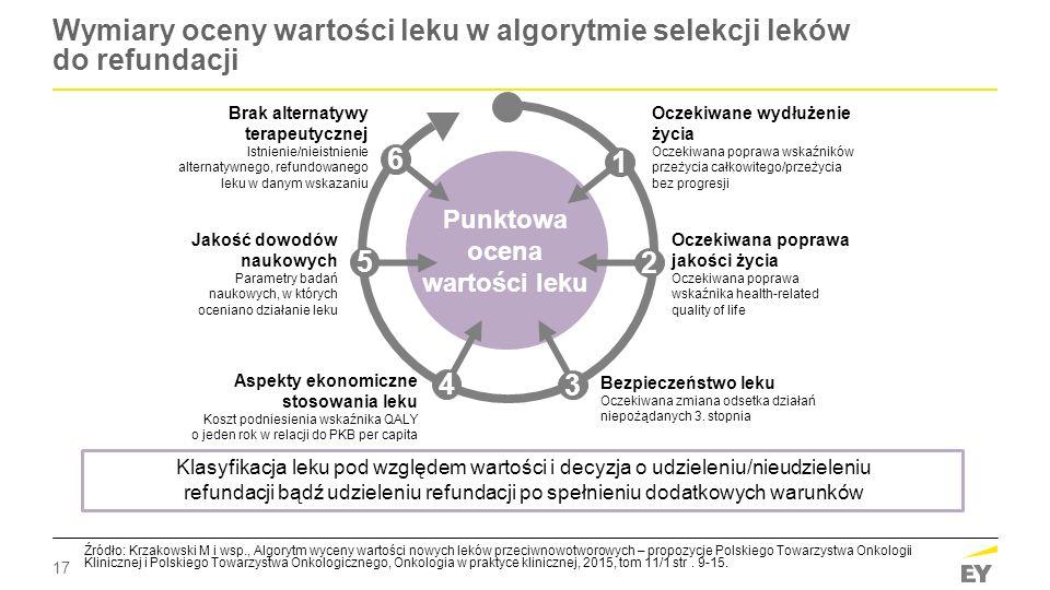 17 Wymiary oceny wartości leku w algorytmie selekcji leków do refundacji Źródło: Krzakowski M i wsp., Algorytm wyceny wartości nowych leków przeciwnow