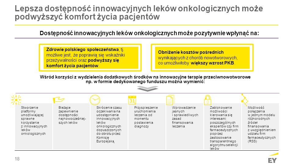 18 Lepsza dostępność innowacyjnych leków onkologicznych może podwyższyć komfort życia pacjentów Dostępność innowacyjnych leków onkologicznych może poz