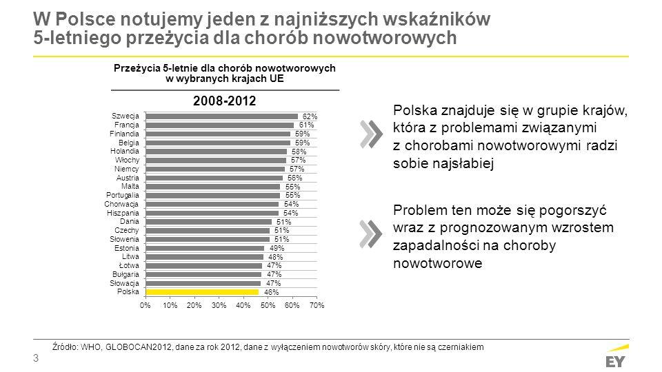 3 W Polsce notujemy jeden z najniższych wskaźników 5-letniego przeżycia dla chorób nowotworowych Przeżycia 5-letnie dla chorób nowotworowych w wybrany