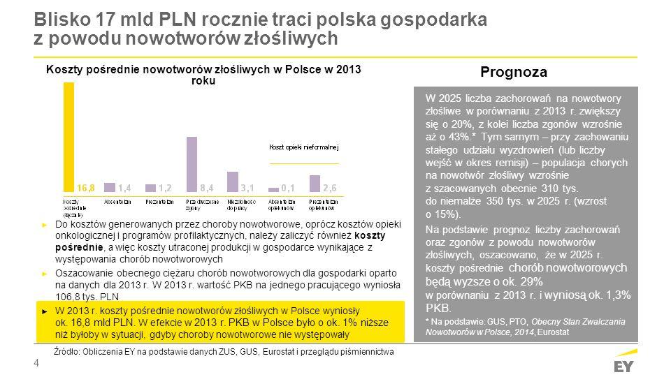 4 Blisko 17 mld PLN rocznie traci polska gospodarka z powodu nowotworów złośliwych Koszty pośrednie nowotworów złośliwych w Polsce w 2013 roku Źródło: