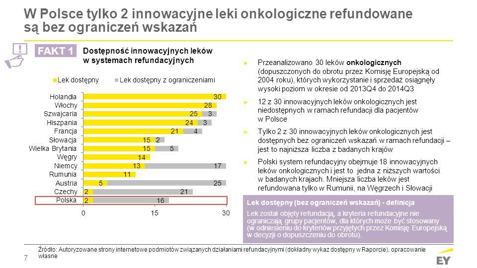 7 W Polsce tylko 2 innowacyjne leki onkologiczne refundowane są bez ograniczeń wskazań Lek dostępny (bez ograniczeń wskazań) - definicja Lek został ob