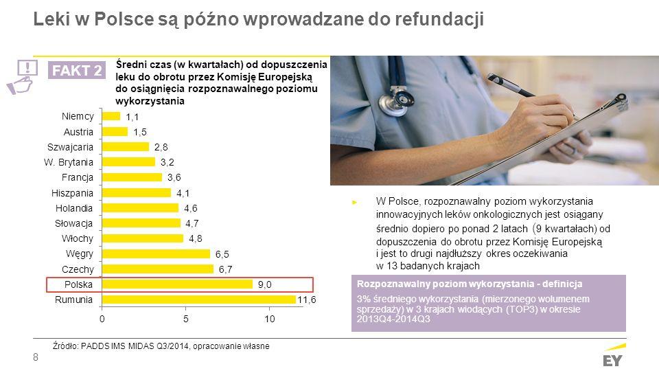 8 Leki w Polsce są późno wprowadzane do refundacji ► W Polsce, rozpoznawalny poziom wykorzystania innowacyjnych leków onkologicznych jest osiągany śre