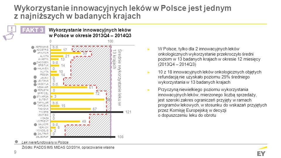 9 Wykorzystanie innowacyjnych leków w Polsce jest jednym z najniższych w badanych krajach ► W Polsce, tylko dla 2 innowacyjnych leków onkologicznych w