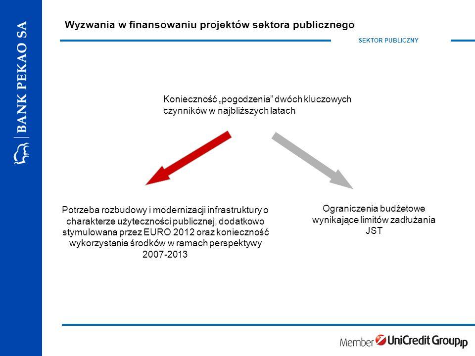 """SEKTOR PUBLICZNY Wyzwania w finansowaniu projektów sektora publicznego Potrzeba rozbudowy i modernizacji infrastruktury o charakterze użyteczności publicznej, dodatkowo stymulowana przez EURO 2012 oraz konieczność wykorzystania środków w ramach perspektywy 2007-2013 Konieczność """"pogodzenia dwóch kluczowych czynników w najbliższych latach Ograniczenia budżetowe wynikające limitów zadłużania JST"""