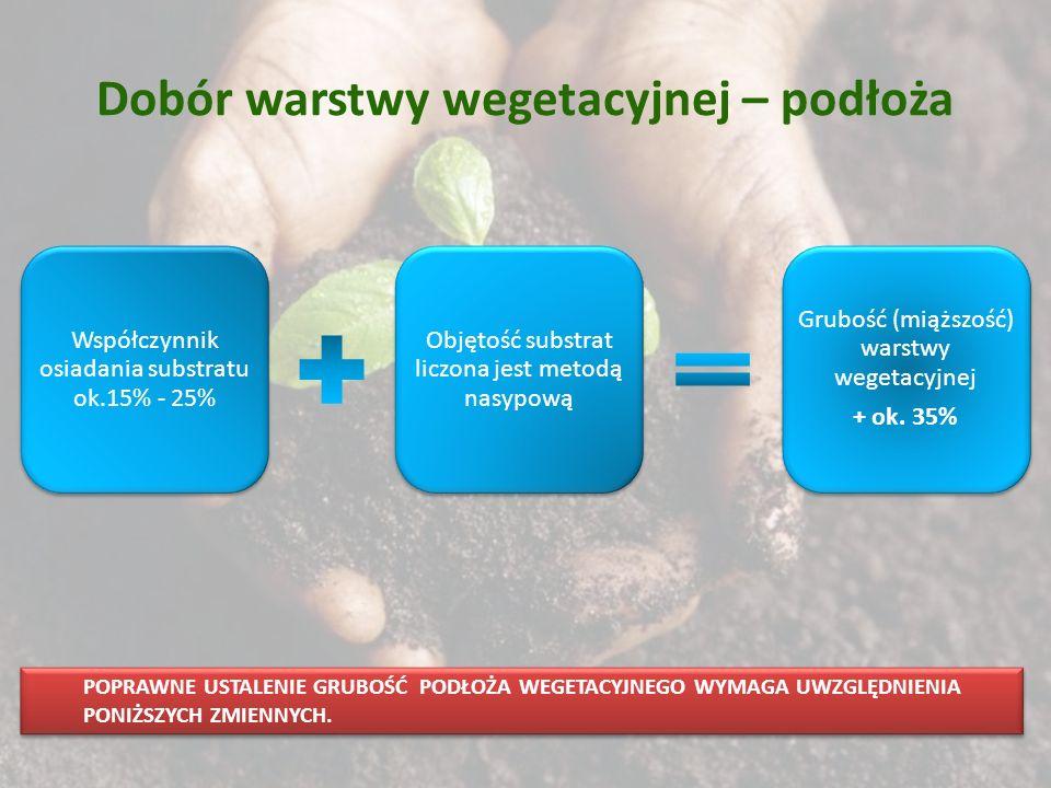 Dobór warstwy wegetacyjnej – podłoża Współczynnik osiadania substratu ok.15% - 25% Objętość substrat liczona jest metodą nasypową Grubość (miąższość)