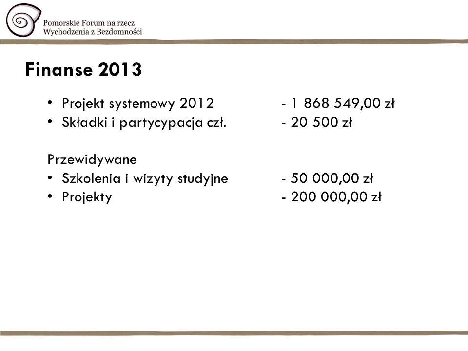 Finanse 2013 Projekt systemowy 2012- 1 868 549,00 zł Składki i partycypacja czł.- 20 500 zł Przewidywane Szkolenia i wizyty studyjne- 50 000,00 zł Projekty - 200 000,00 zł