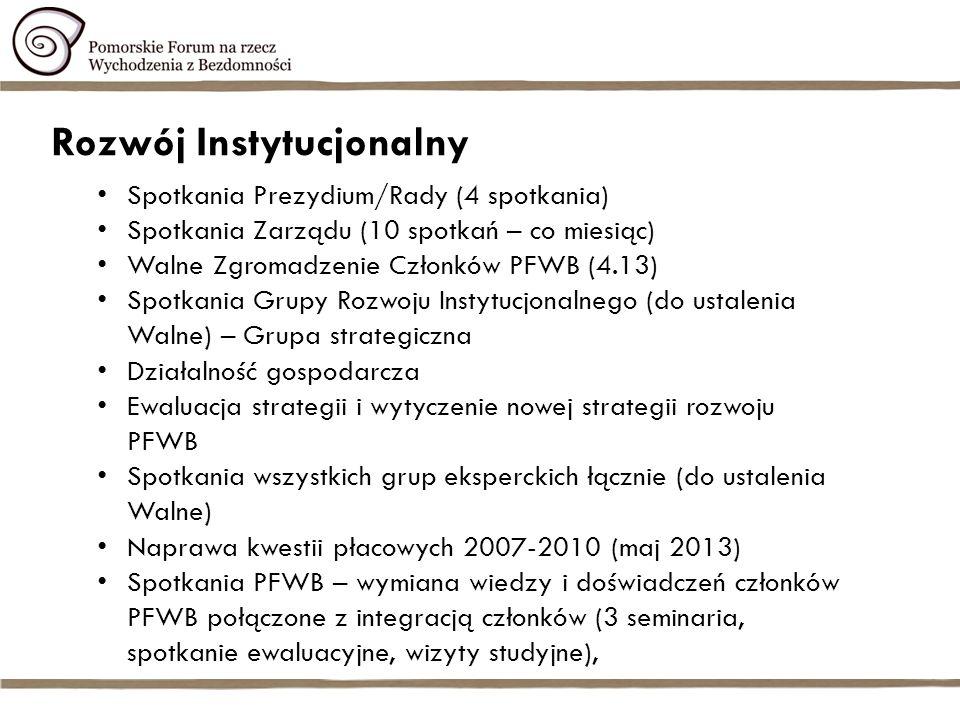 Rozwój Instytucjonalny Spotkania Prezydium/Rady (4 spotkania) Spotkania Zarządu (10 spotkań – co miesiąc) Walne Zgromadzenie Członków PFWB (4.13) Spotkania Grupy Rozwoju Instytucjonalnego (do ustalenia Walne) – Grupa strategiczna Działalność gospodarcza Ewaluacja strategii i wytyczenie nowej strategii rozwoju PFWB Spotkania wszystkich grup eksperckich łącznie (do ustalenia Walne) Naprawa kwestii płacowych 2007-2010 (maj 2013) Spotkania PFWB – wymiana wiedzy i doświadczeń członków PFWB połączone z integracją członków (3 seminaria, spotkanie ewaluacyjne, wizyty studyjne),