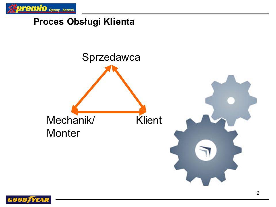 2 Proces Obsługi Klienta Sprzedawca KlientMechanik/ Monter