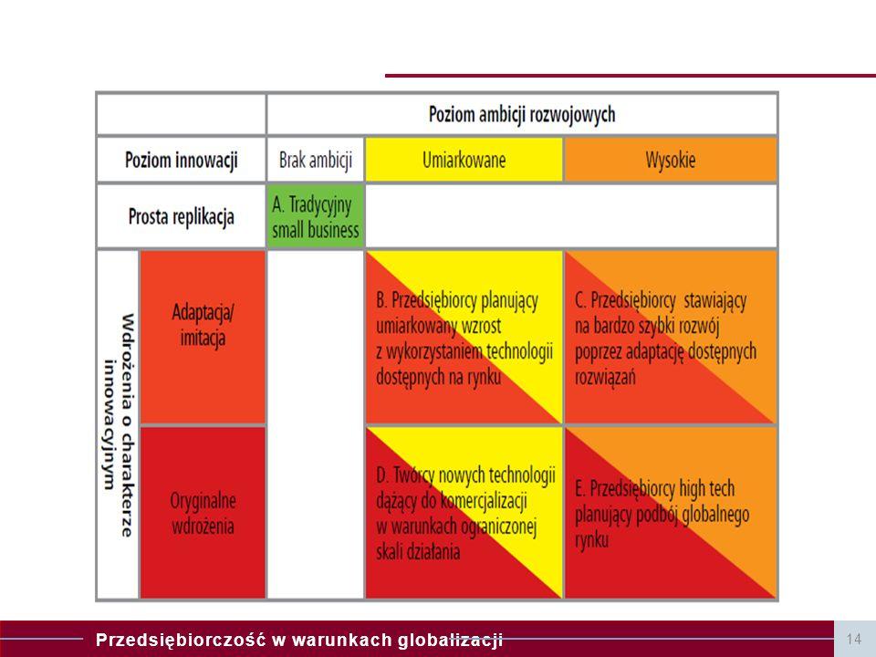 Przedsiębiorczość w warunkach globalizacji 14