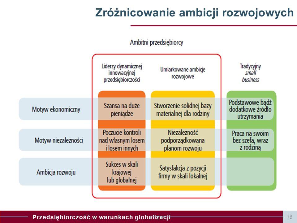 Przedsiębiorczość w warunkach globalizacji 18 Zróżnicowanie ambicji rozwojowych