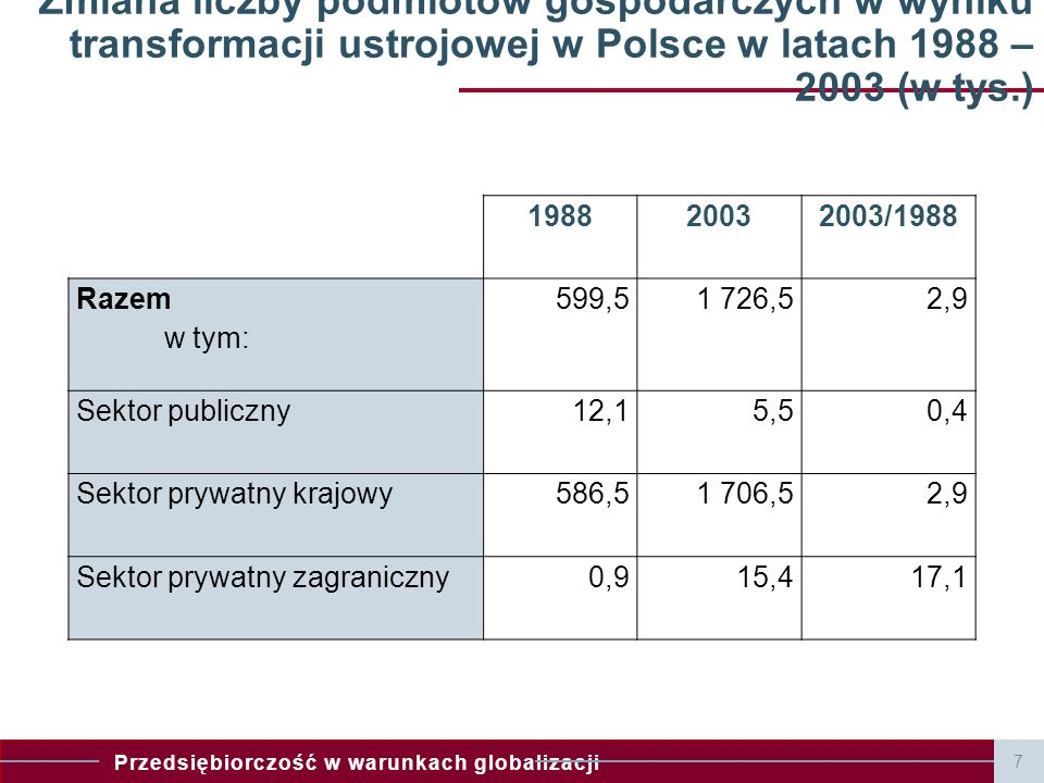 Przedsiębiorczość w warunkach globalizacji 198820032003/1988 Razem w tym: 599,51 726,52,9 Sektor publiczny12,15,50,4 Sektor prywatny krajowy586,51 706