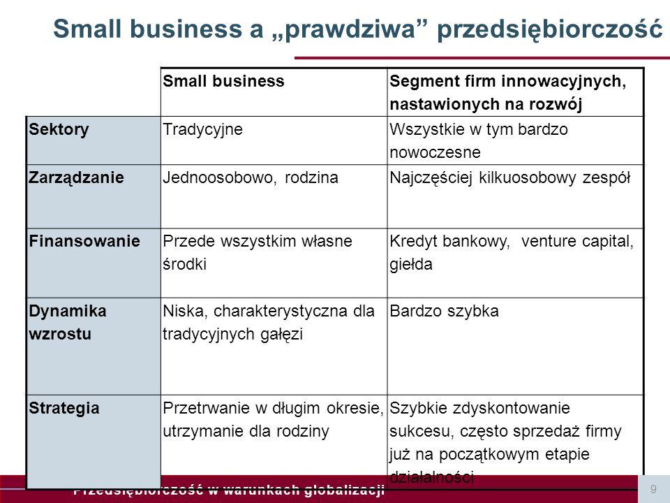 Przedsiębiorczość w warunkach globalizacji Small business Segment firm innowacyjnych, nastawionych na rozwój SektoryTradycyjne Wszystkie w tym bardzo
