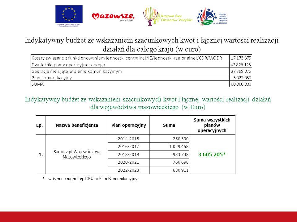 Indykatywny budżet ze wskazaniem szacunkowych kwot i łącznej wartości realizacji działań dla całego kraju (w euro) Lp.Nazwa beneficjentaPlan operacyjnySuma Suma wszystkich planów operacyjnych 1.